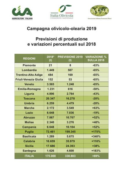 campagna olivicola 2019